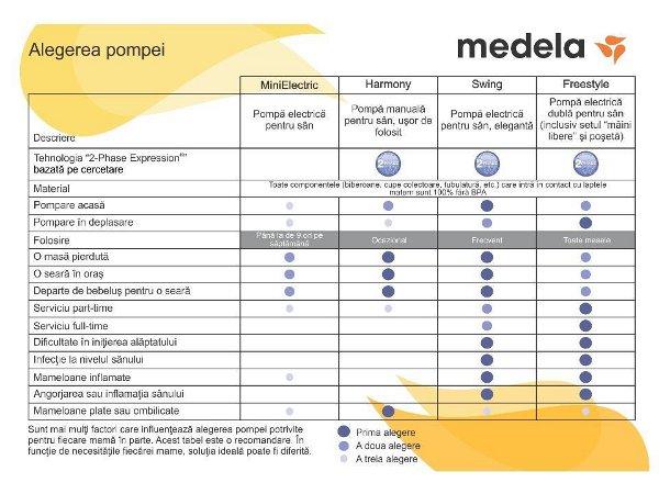 Modele pompe alaptat Medela